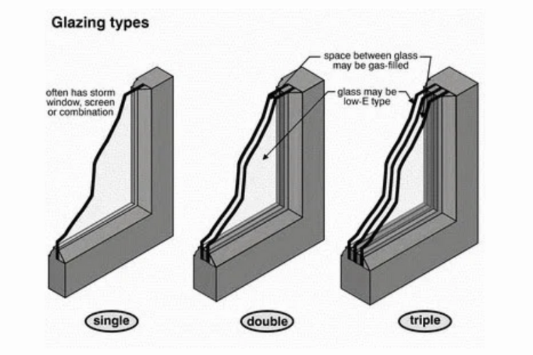 Glazing Types